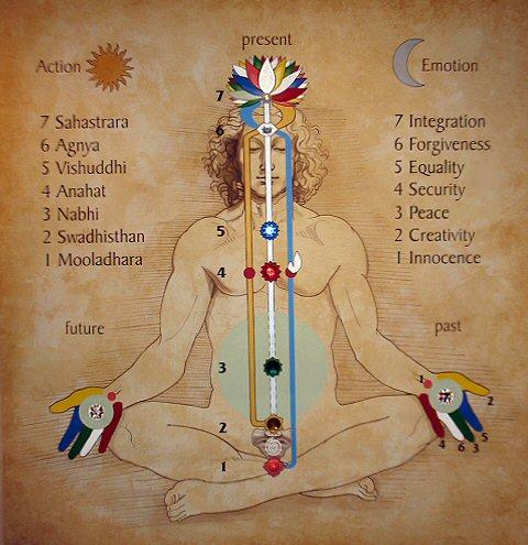 Kundalini – Den indre helbredende kraft